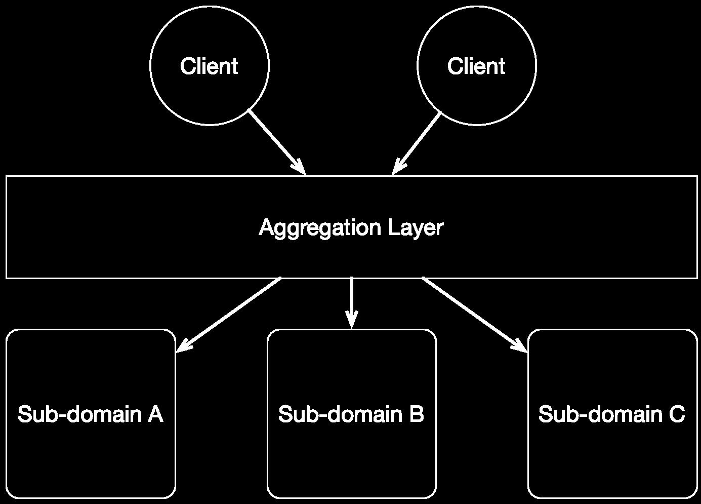Anaemic domains